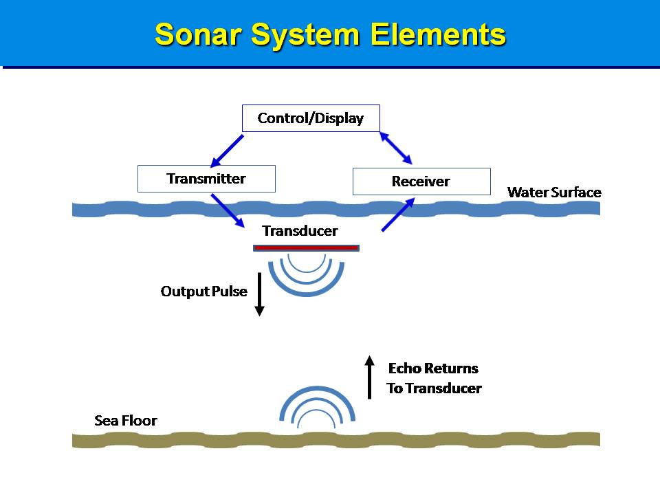 Side Scan Sonar System Elements - Bruce's Legacy